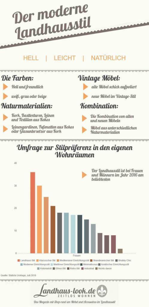 Farben, Vintage Möbel, Naturmaterialien U2013 Das Sind Die Merkmale Des  Landhausstils